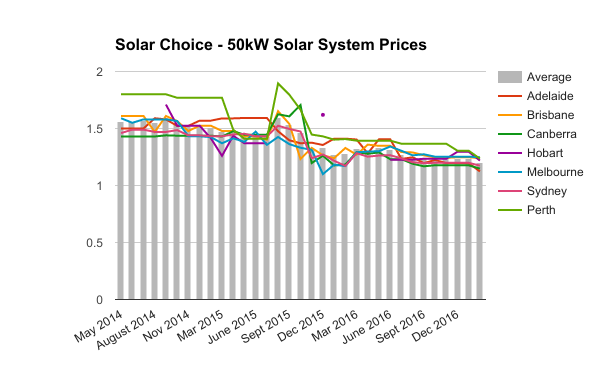 solar systems prices - photo #15
