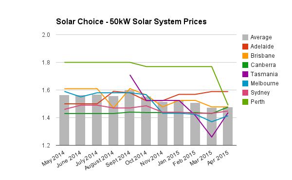 50kW commercial solar sytem prices april 2015