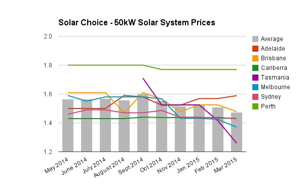 50kW solar PV system prices March 2015