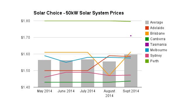 50kW solar PV system prices September 2014