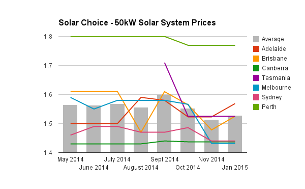solar systems prices - photo #13