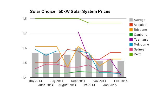 50kW solar system prices historic Feb 2015