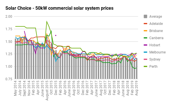 solar choice - 50kW commercial solar system prices