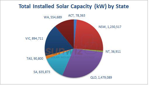 5GW-2-total-capacity-state SunWiz