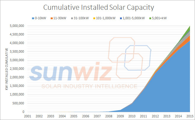 5gw cumulative solar capacity by year