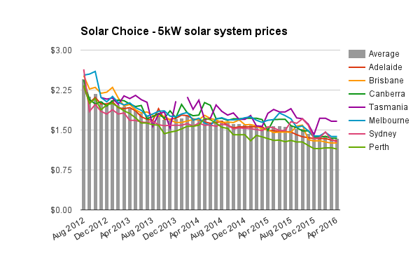 Residential Solar Pv System Prices For April 2016 Solar