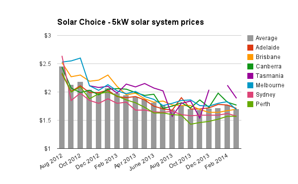 5kW solar pv system prices March 2014