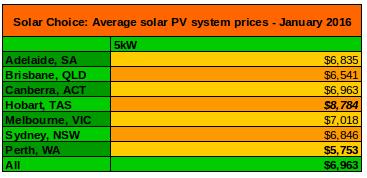5kW solar system average prices Jan 2016