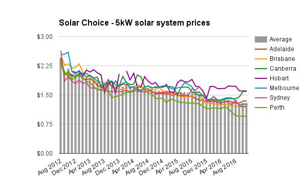 5kw-solar-system-price-nov-2016