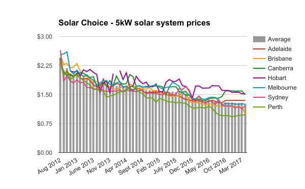 5kW solar system prices April 2017