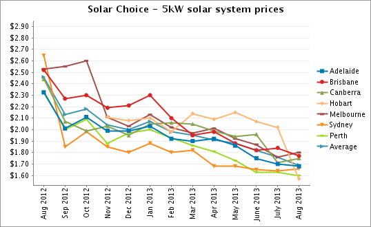 Kw Solar System Prices Pics About Space
