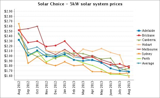 5kW solar system prices Aug 2013