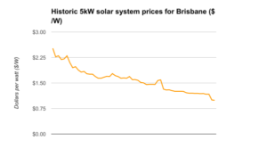 5kW solar system prices Brisbane only May 2017