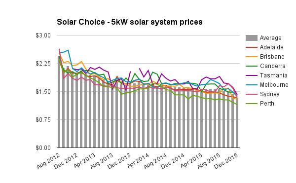 5kW solar system prices Dec 2015