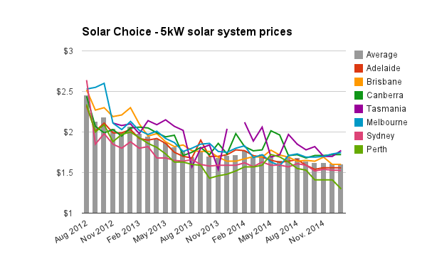 5kW solar system prices Jan 2015