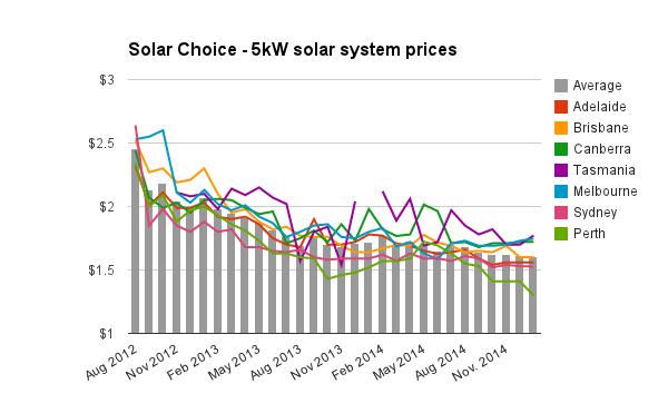 5kW solar system prices Jan 2015