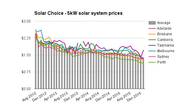 5kW solar system prices Jan 2016