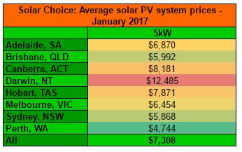 5kW solar system prices Jan 2017