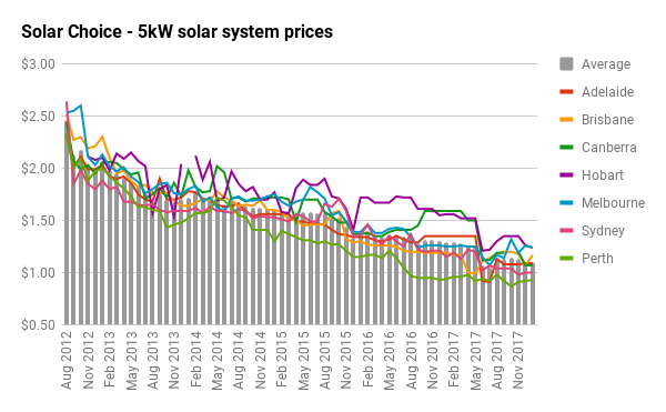 Residential Solar System Prices For January 2018 Solar