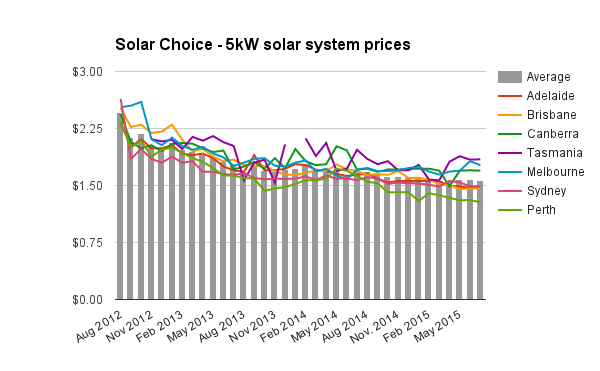 5kW solar system prices July 2015