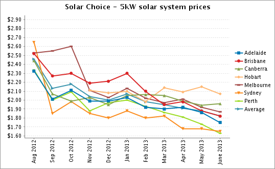 5kW solar system prices June 2013