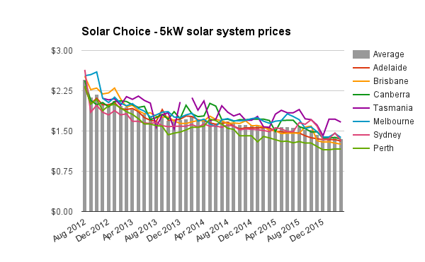 5kW solar system prices March 2016