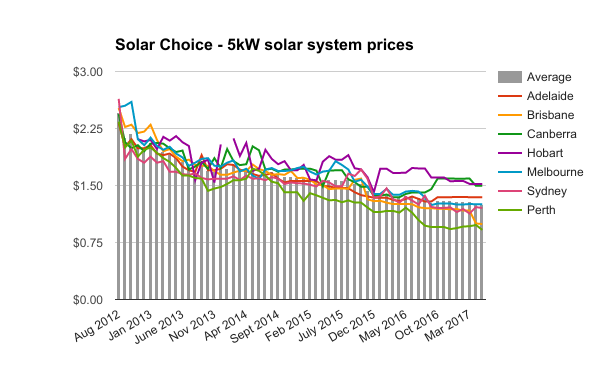 5kW solar system prices May 2017
