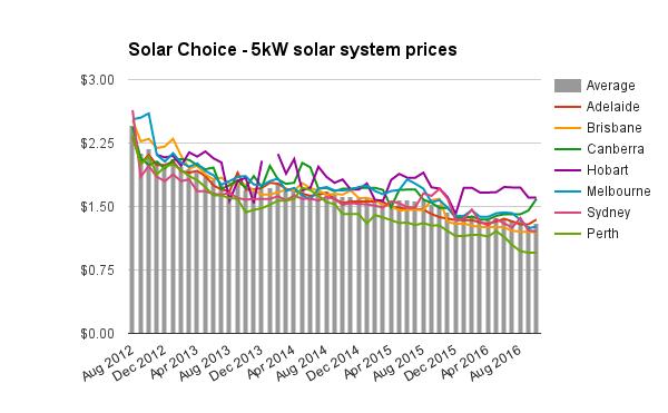 5kw-solar-system-prices-oct-2016