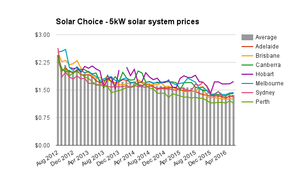 5kW solar system prices historic June 2016