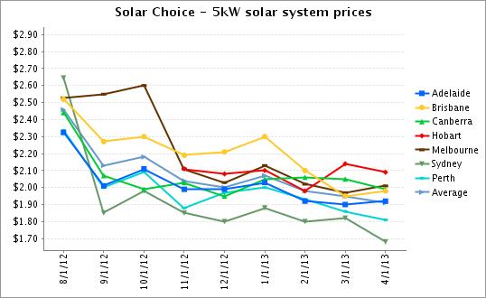 Solar Choice Pv System Price Index April 2013 Solar Choice