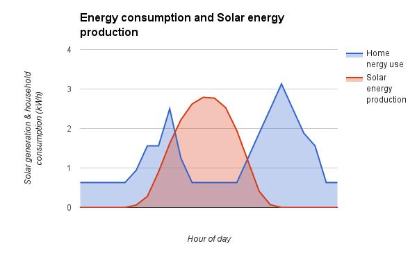 solar consumption graph