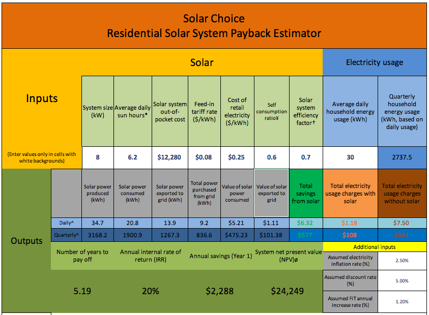 8kW solar system payback and ROI snapshot