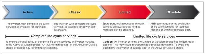 ABB solar inverter lifecycle model