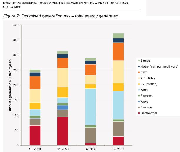 AEMO Energy future 100pc renewable mix scenarios
