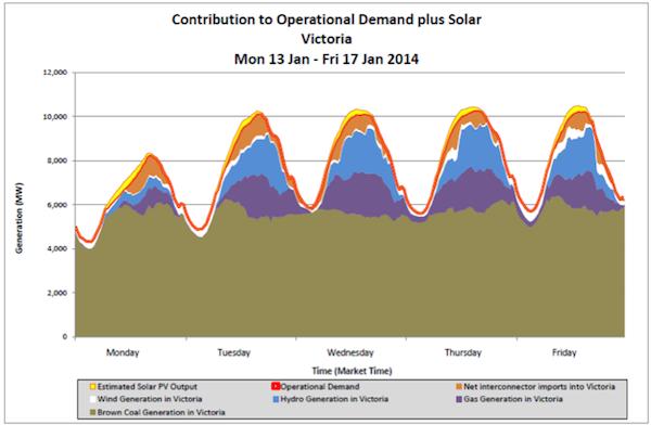 AEMO contribution to peak demand and solar