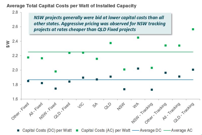 ARENA total capital costs per watt