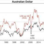 AU Dollar vs US Dollar history from 1984 to 2020