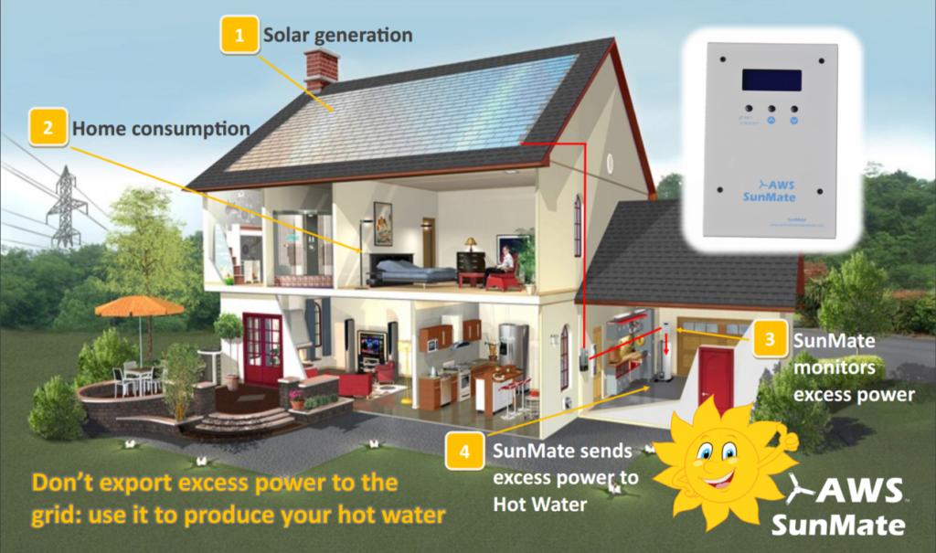 AWS sunmate house