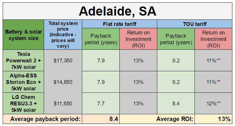 Adelaide battery payback estimates