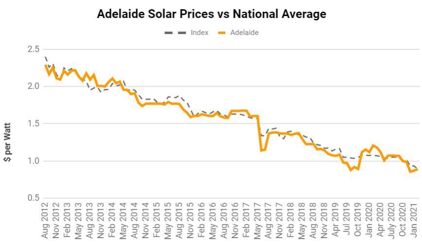 Adelaide solar panel costs vs Australian average
