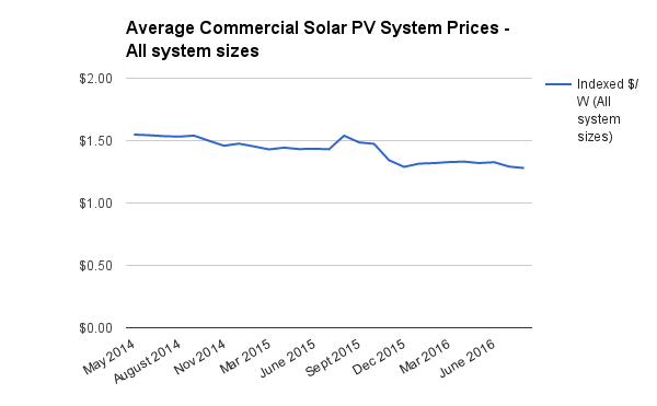 All commercial system sizes index Aug 2016