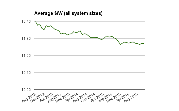all-residential-solar-system-prices-index-nov-2016