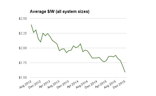 All solar system prices Dec 2015