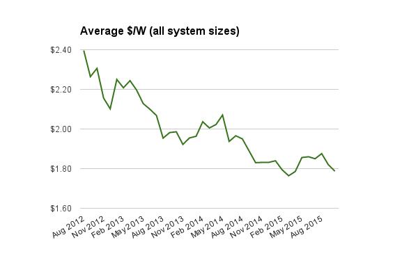 All solar system sizes per watt October 2015
