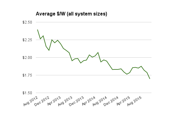 All system prices average Nov 2015 updated