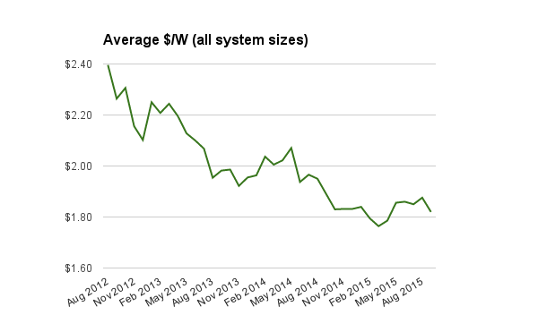 All system prices average Sept 2015 updated