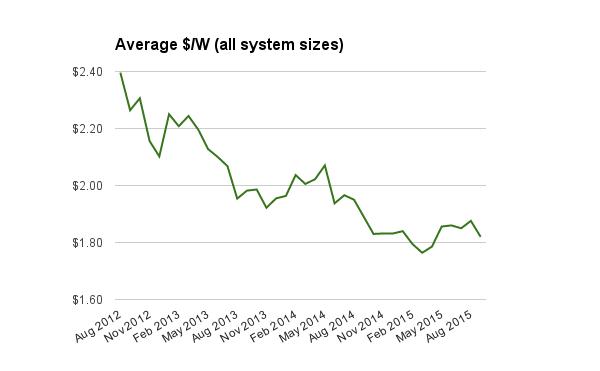 Residential Solar System Prices For September 2015 Solar