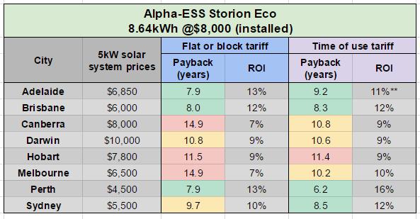 Alpha-ESS paybacks table