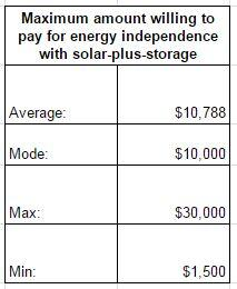 Amount willing to pay for energy independence