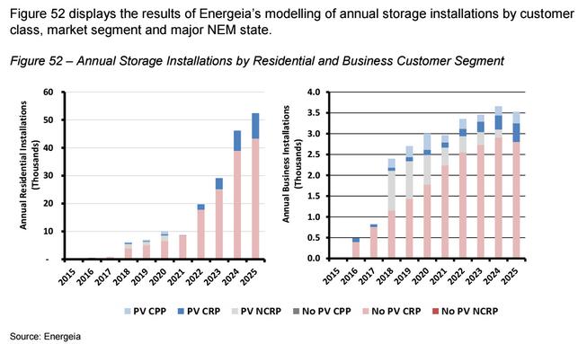 Annual storage installations